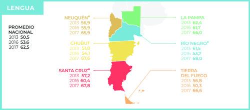 En la Patagonia mejora el aprendizaje en Lengua, pero empeora en Matemática