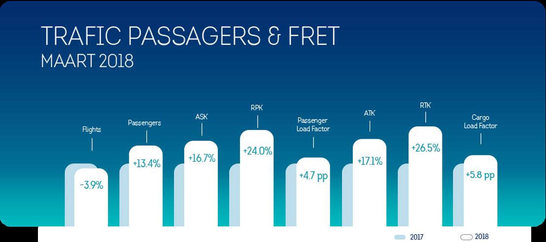 Brussels Airlines a accueilli 13,4% de passagers en plus au mois de mars