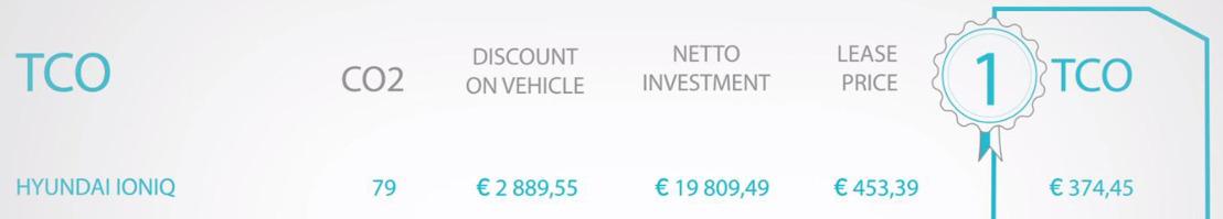 Infographic: toprestwaarden en beste TCO voor nieuwe Hyundai Ioniq