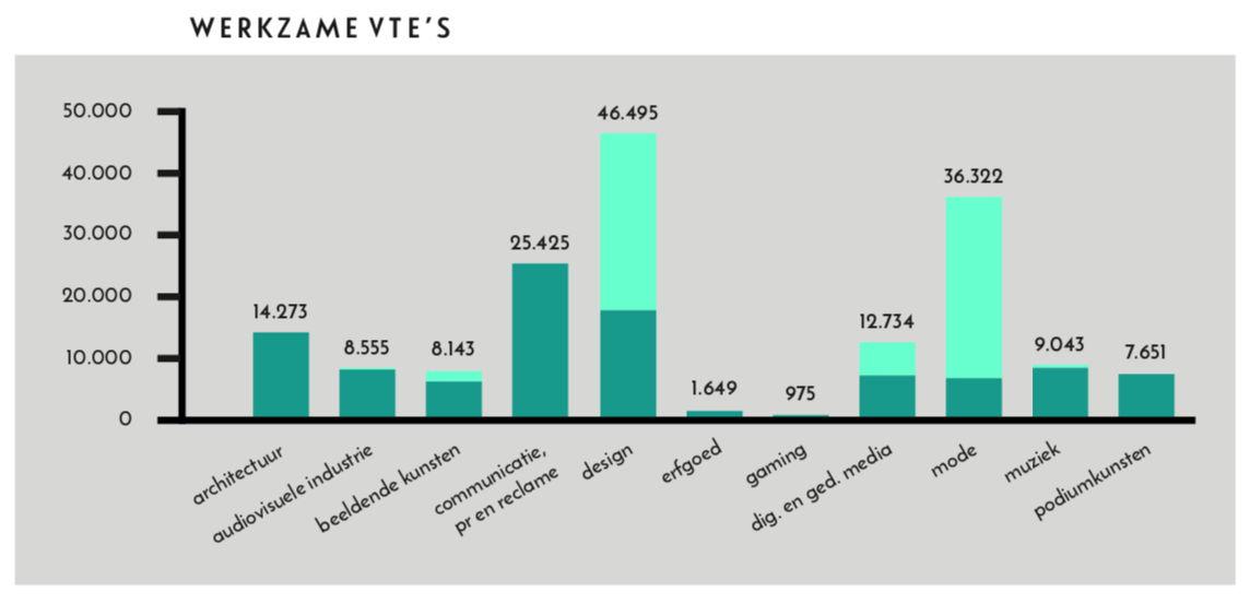 (Actueel overzicht per subsector op basis van de meest recent beschikbare cijfers - 2016)