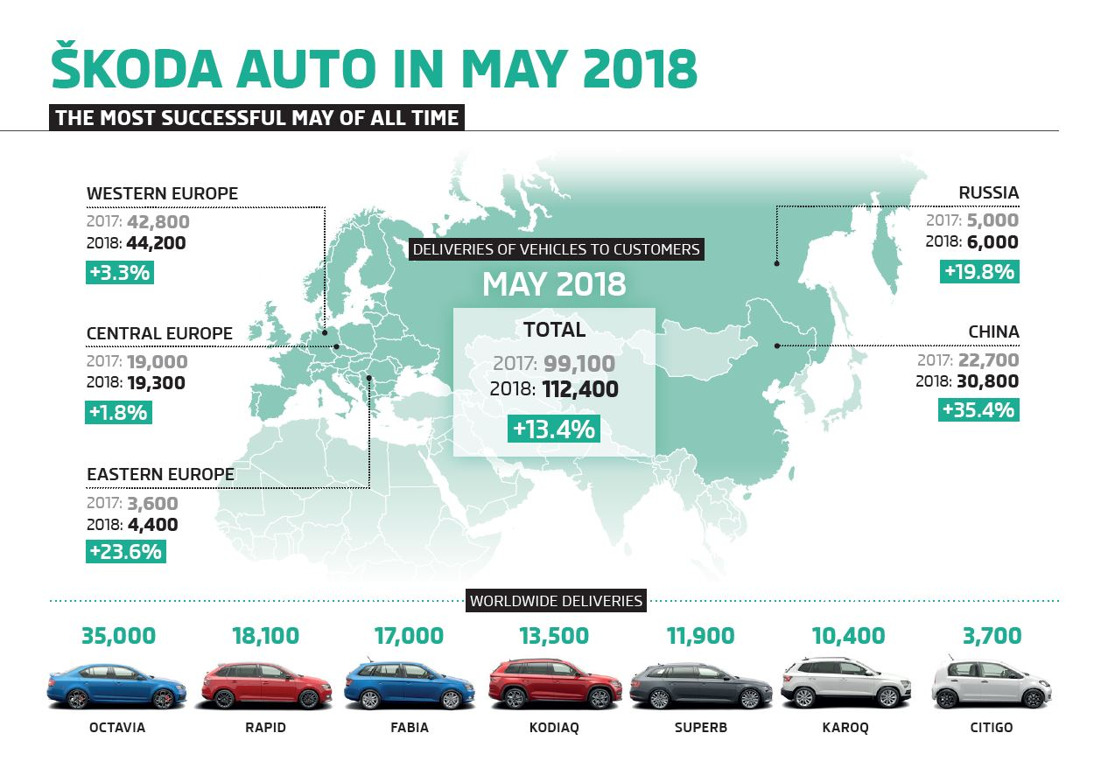 ŠKODA sets a new record in May