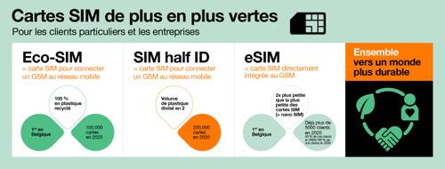 Orange Belgium innove dans la transition écologique de ses activités et est l'un des premiers opérateurs télécoms au monde à lancer une carte SIM en plastique 100% recyclé