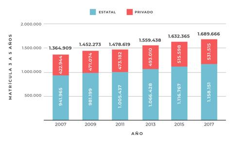 La matrícula de jardín de infantes creció 23,8% en 10 años