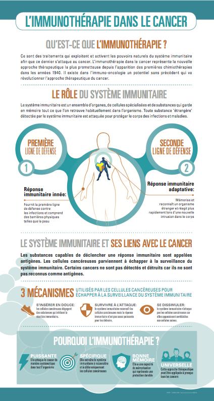 Infographie Immunothérapie et Cancer