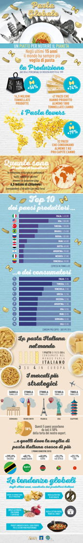 Infografica Pasta globale