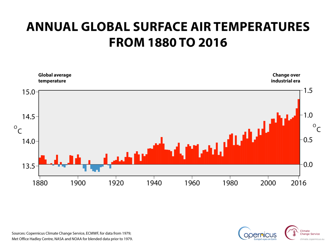 Annual global air temperature at a height of two metres (left axis) and estimated change from the beginning of the industrial era (right axis). Sources: Copernicus Climate Change Service, ECMWF, for data from 1979; Met Office Hadley Centre, NASA and NOAA for blended data prior to 1979.