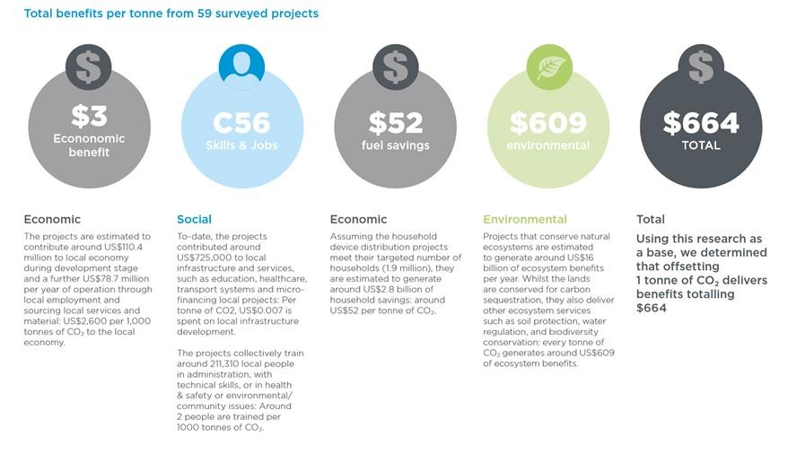 Carbon Credits Give $664 Benefits Per Ton (Studie van Imperial College London)
