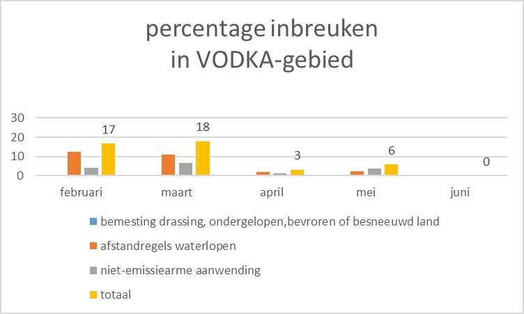 Percentage inbreuken in vodkagebied