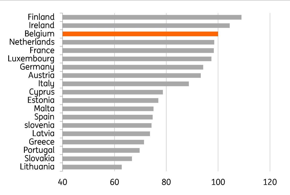 Gr. 4 Vergelijking van het prijsniveau (2019) van de horeca (80%) en van de ontspanning en de cultuur (20%) tussen de verschillende landen van de eurozone (Prijsniveau in België = 100) Bron: Thomson Reuters, Eurostat, berekeningen: ING