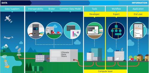 Preview: Wegweisender Climate Data Store geschaffen