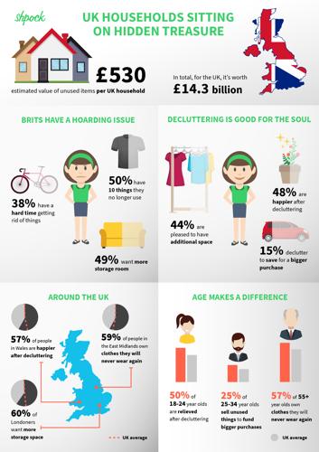 UK households sitting on £530 worth of unused things