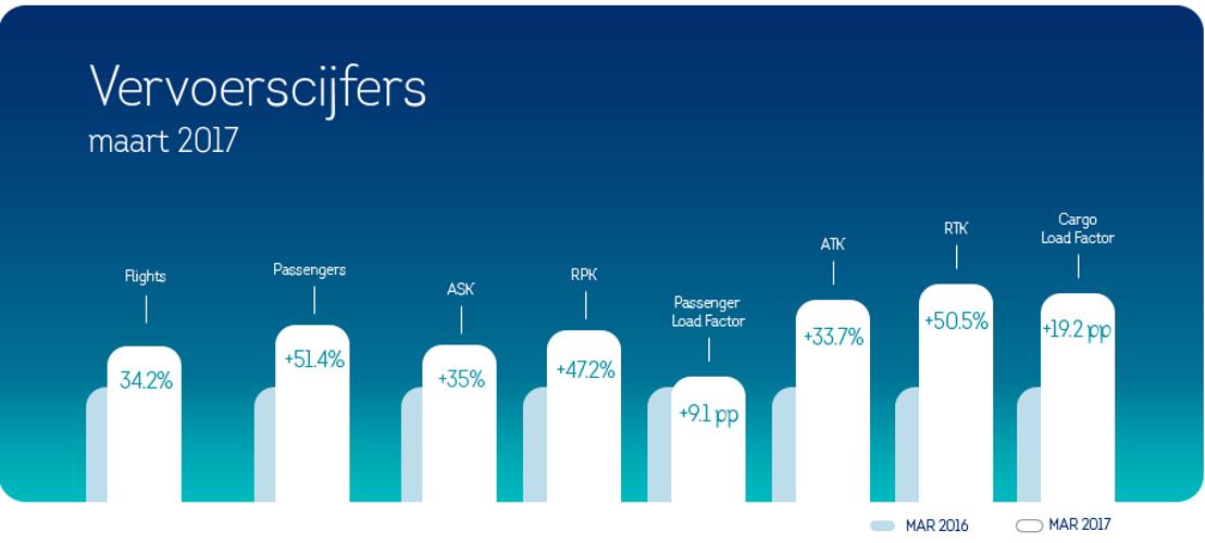 686.299 passagiers kozen voor Brussels Airlines in maart