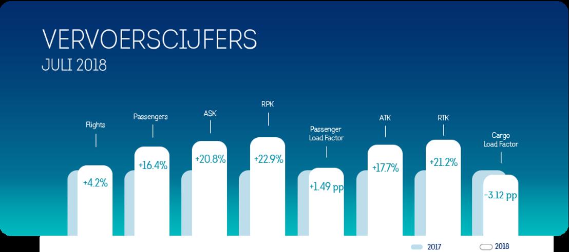 Brussels Airlines overschrijdt kaap van 1 miljoen passagiers in juli
