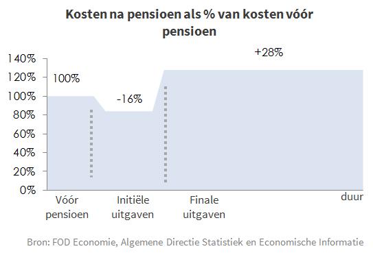 Grafiek 1 - kosten na pensioen als % van kosten voor pensioen