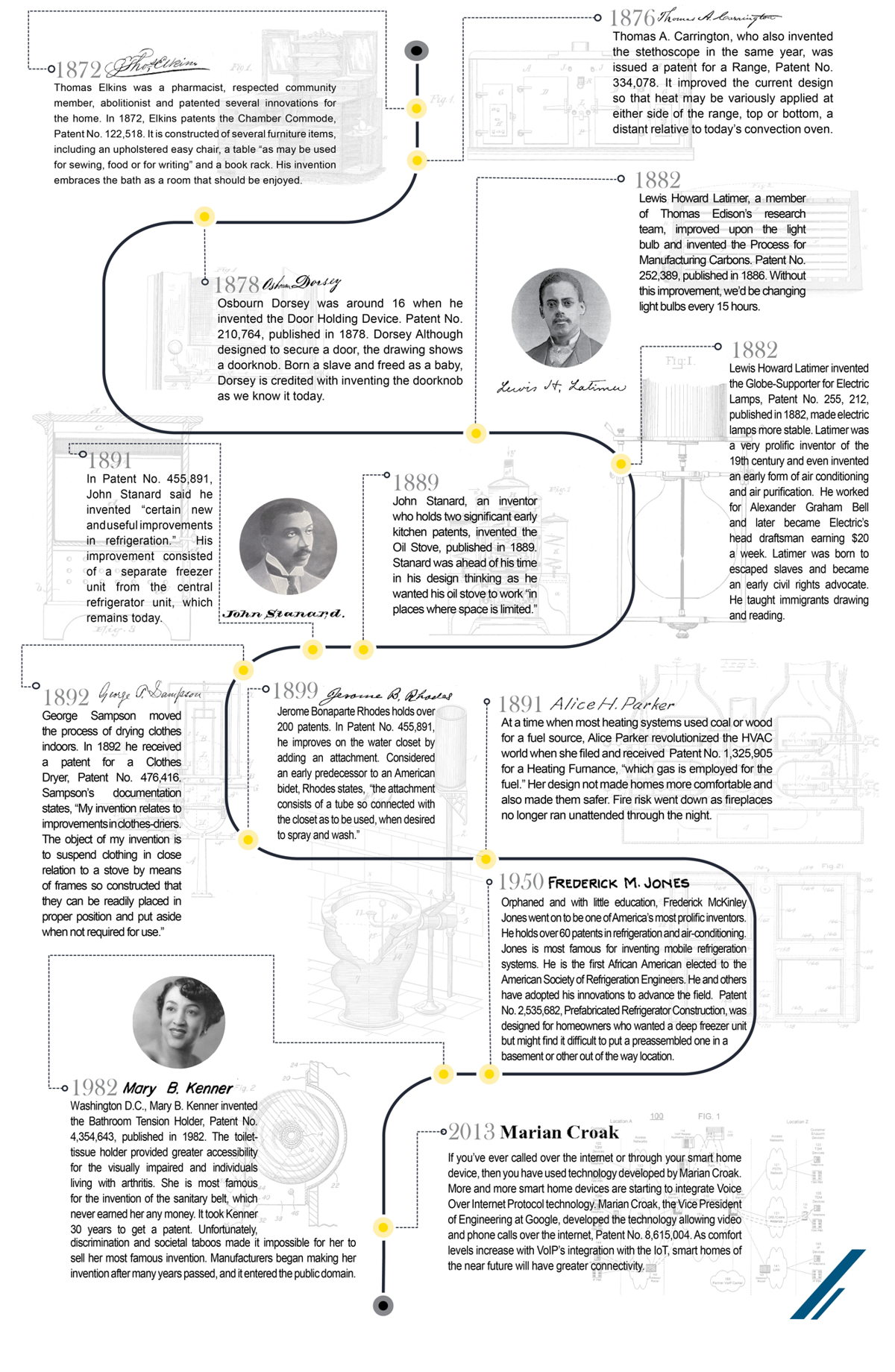 Infographic of Exemplary African American Innovations in the Kitchen and Bath Industry from the 1800s through today