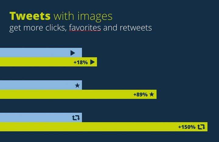 Tweets with images get more engagement