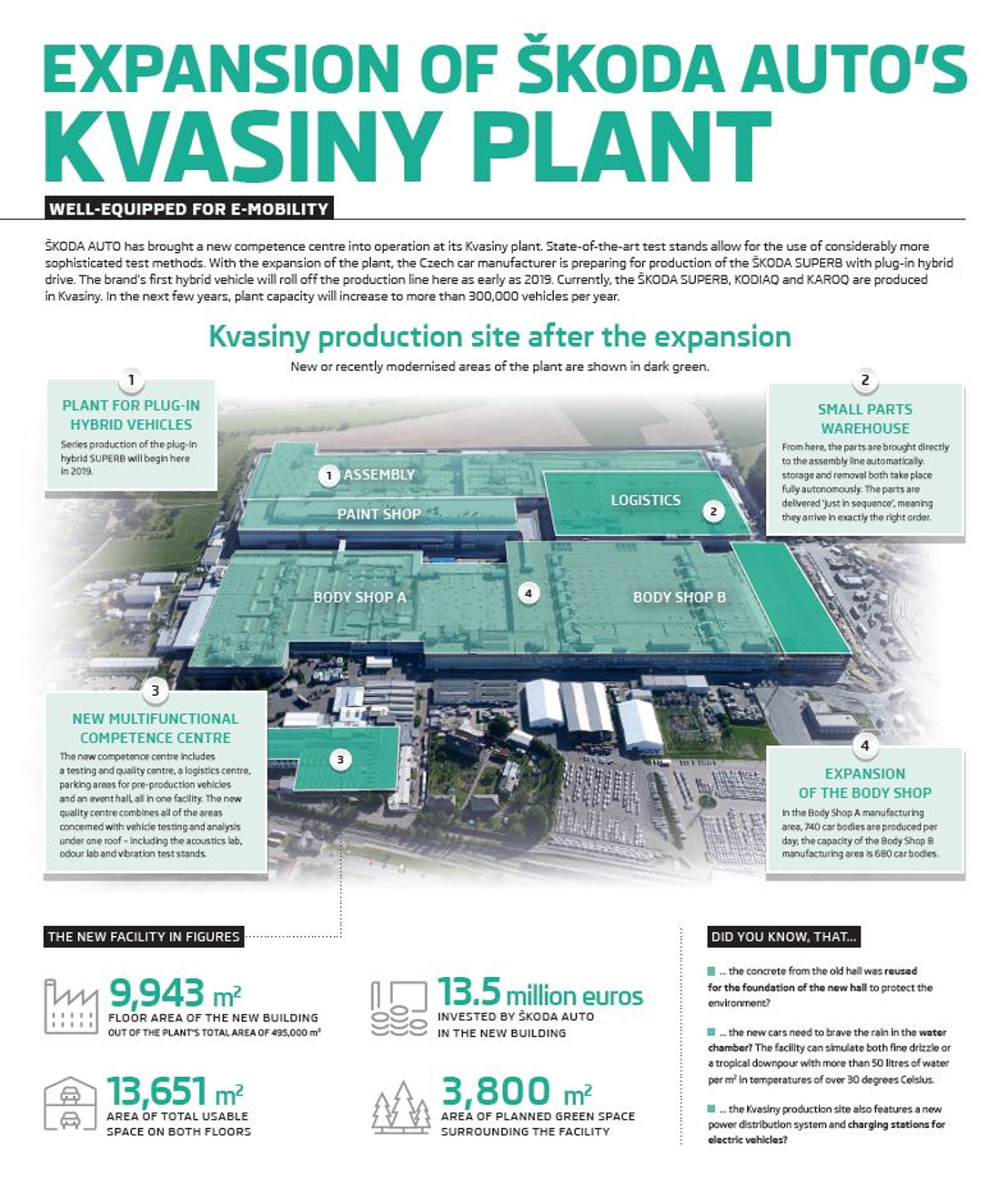 Infographic: Expansion of ŠKODA AUTO plant in Kvasiny