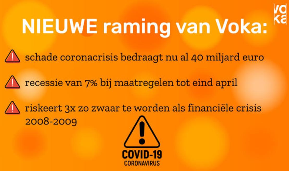 Voka West-Vlaanderen: nu al minstens 40 miljard euro schade, coronacrisis wordt drie keer zo erg als financiële crisis 2008-2009