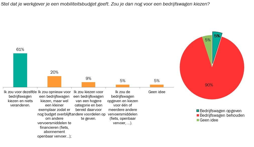 Grafiek 2_Keuze van pendelaars met bedrijfswagen indien ze een mobiliteitsbudget aangeboden zouden krijgen