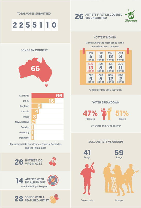 2016 Hottest 100 Infographic