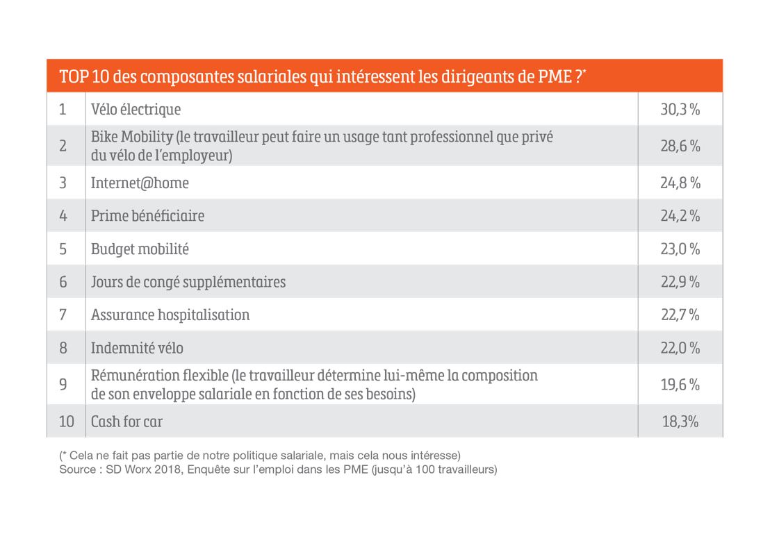 Top 10 composantes salariales qui intéressent les dirigeants de PME