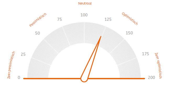 20210712 Beleggersbarometer NL