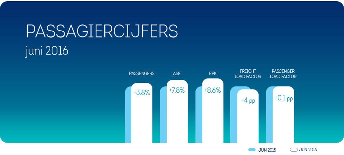 3,8 procent meer Brussels Airlines klanten in juni