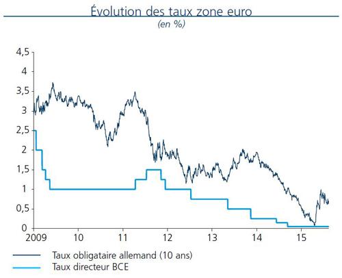 Évolution des taux zone euro