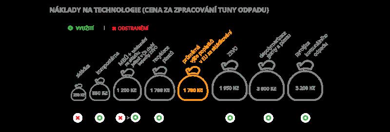 Náklady na technologie (za zpracování tuny odpadu)