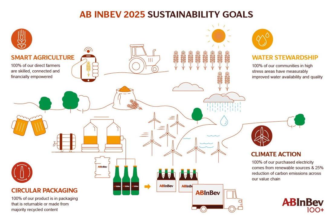 AB InBev duurzaamheidsdoelstellingen 2025