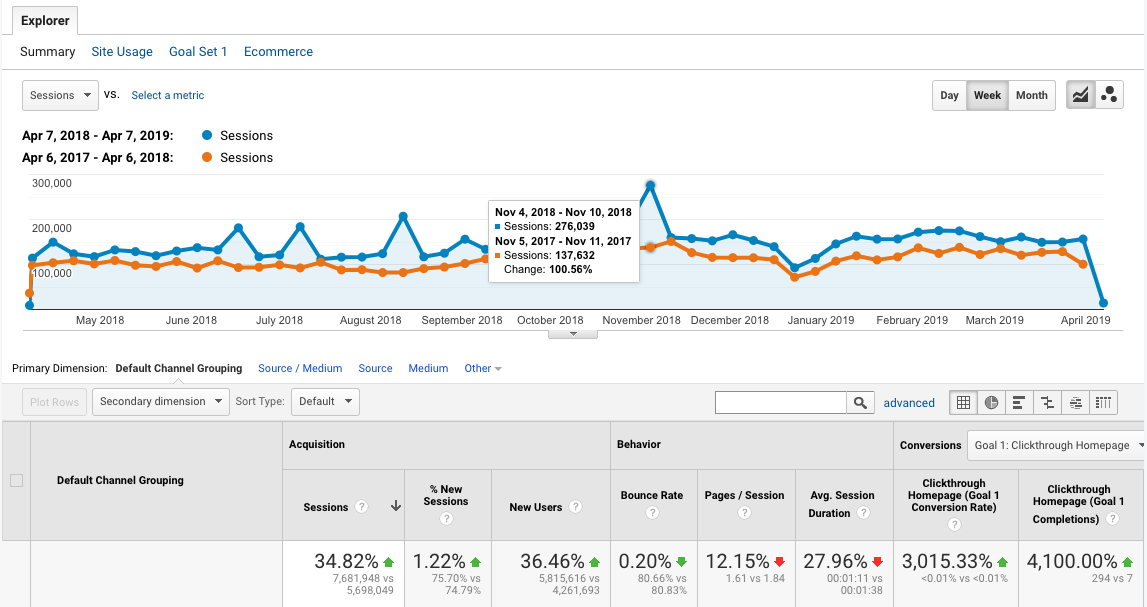Google Analytics is still one of the best ways to track visits and engagement on your site and newsroom