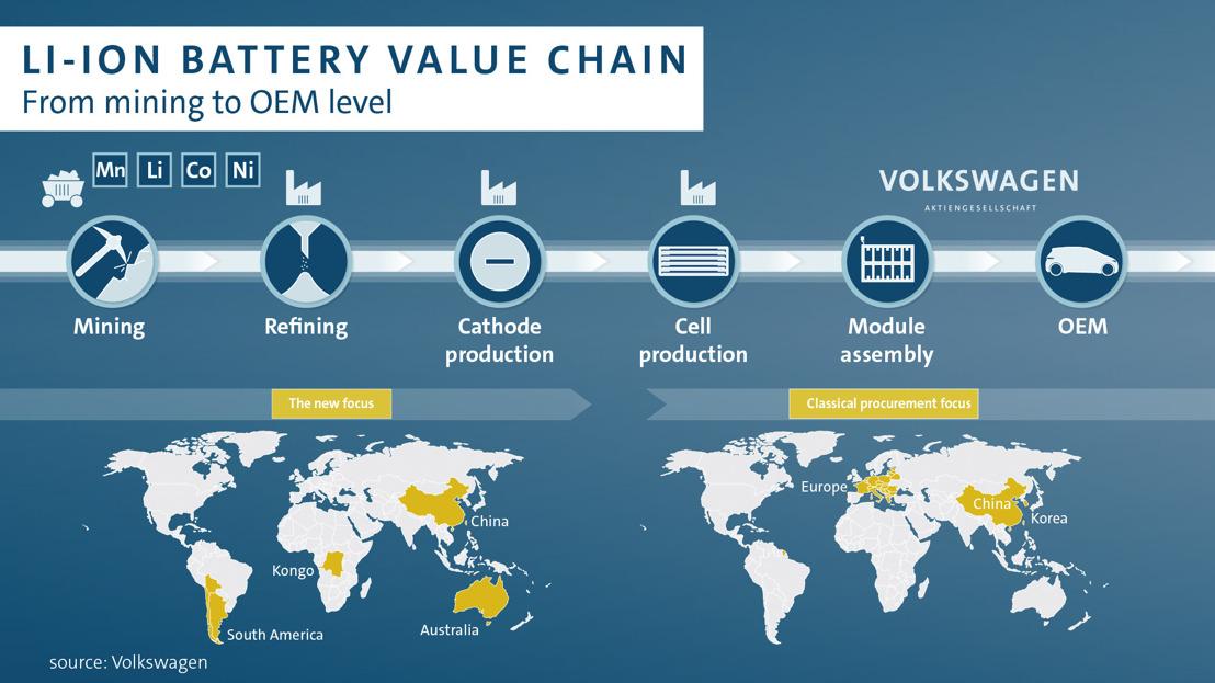 El Grupo Volkswagen garantiza los suministros del litio