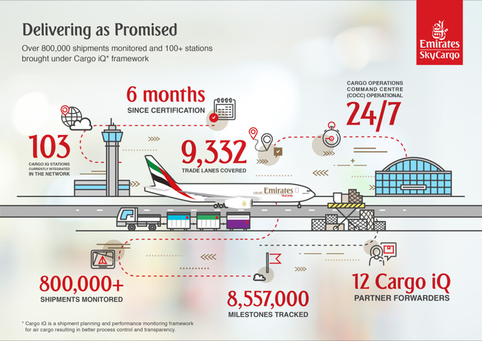 Emirates SkyCargo reaches important Cargo iQ milestones