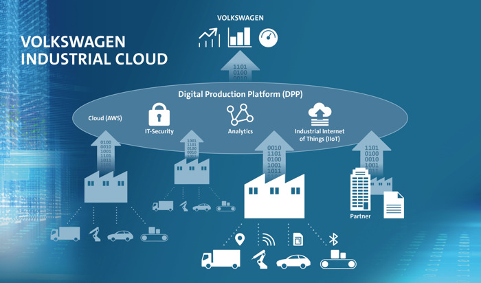 Volkswagen en Amazon Web Services ontwikkelen Industrial Cloud