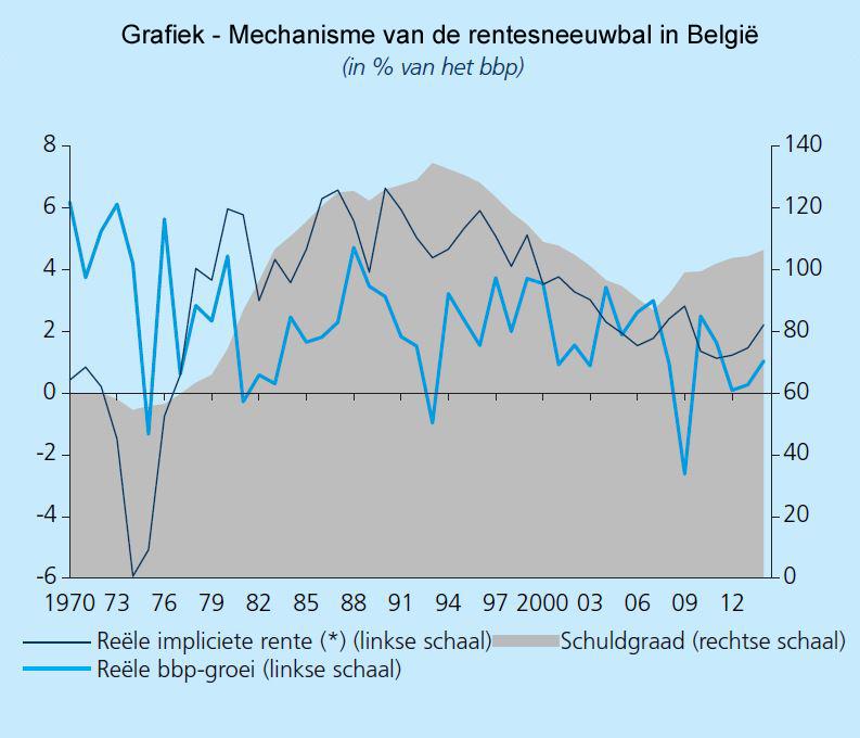Mechanisme van de rentesneeuwbal in België