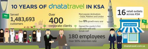 dnata Travel celebrates 10 successful years in KSA