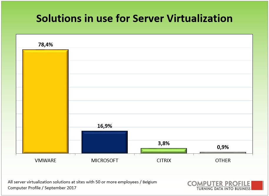 server virtualisation solutions Belgium