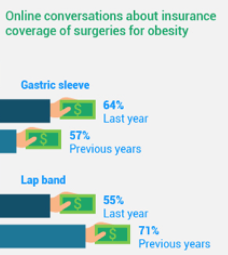 TREATO FINDS 85% OF OVERWEIGHT CONSUMERS WOULD NOT CONSIDER HAVING BARIATRIC SURGERY