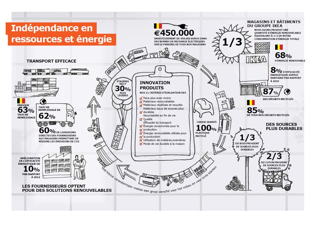 Indépendance en ressources et énergie