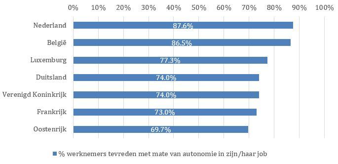 % werknemers uit zeven Europese landen dat aangeeft tevreden te zijn met de autonomie en zelfstandigheid in zijn/haar job.