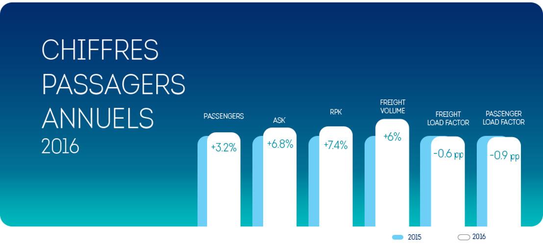 Brussels Airlines: +3,2% de passagers en 2016