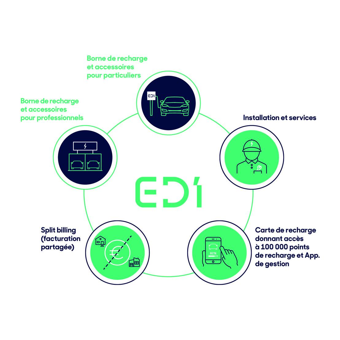 D'Ieteren Auto lance E-DI, Electric D'Ieteren Solutions