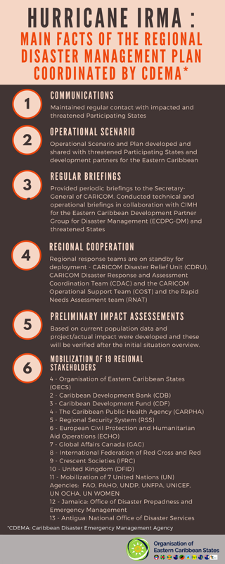 Hurricane Irma: Main Fact Of The Regional Disaster Management Plan Coordinated by Cedema.