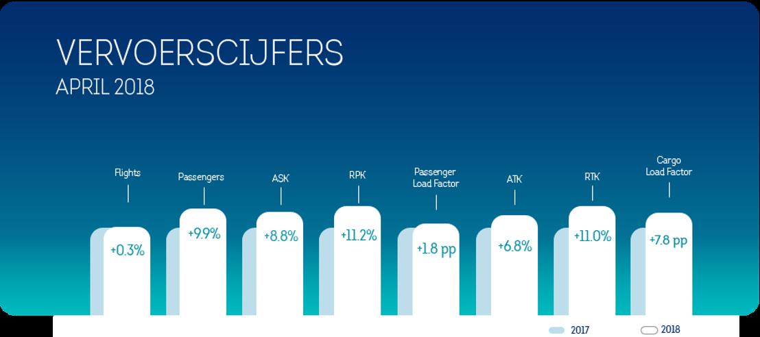 Brussels Airlines registreert 9,9% passagiersgroei in april