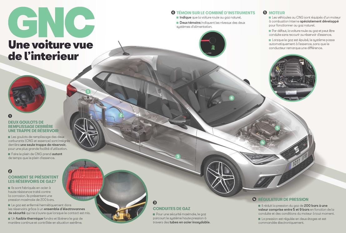 Une voiture CNG vue de l'intérieur