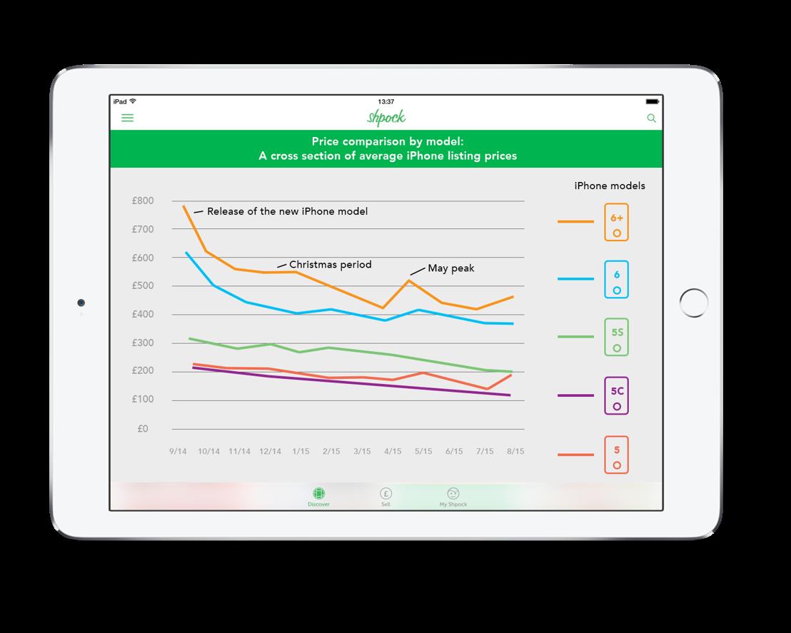 iPhone price analysis 2015