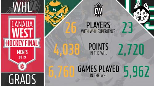 MHKY: WHL grads go head-to-head in Canada West Final