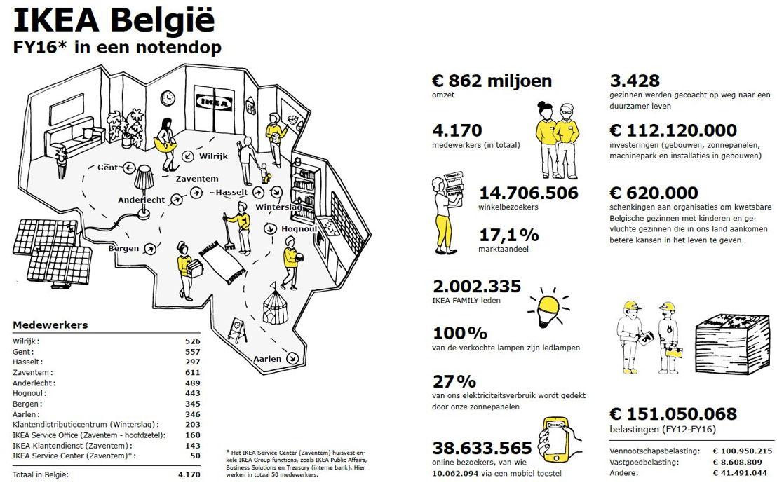 IKEA België - 2016 in een notendop