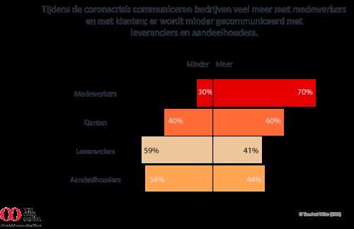 COVID-19: Belgische en Nederlandse bedrijven communiceren meer met medewerkers en klanten en missen de kracht van 'live'