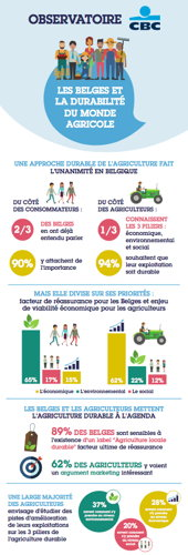 Preview: Unanimes quant à l'importance d'une approche durable de l'agriculture, consommateurs et agriculteurs se divisent sur ses priorités, reflets de leurs préoccupations : environnementales pour les Belges et économiques pour les agriculteurs